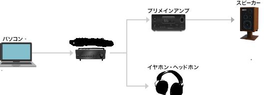 PCオーディオの構成画像
