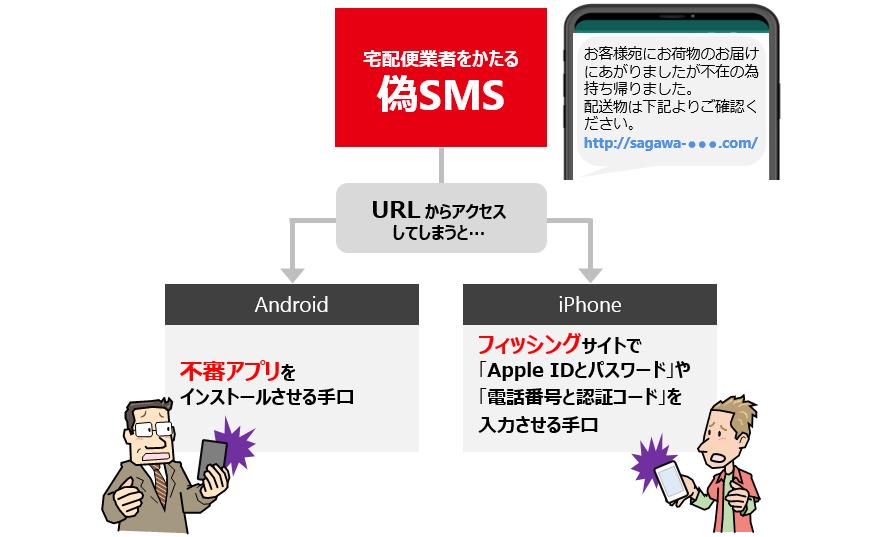 偽SMSに関する漫画画像