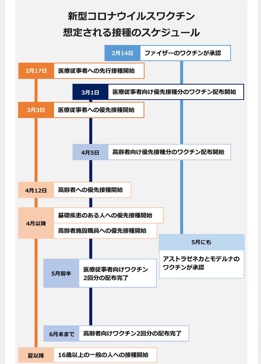 新型コロナウイルスワクチン 接種スケジュール表